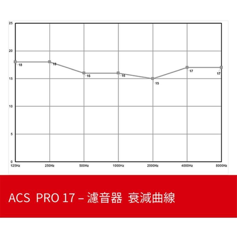 ACS PRO 17 音樂用 衰減曲線