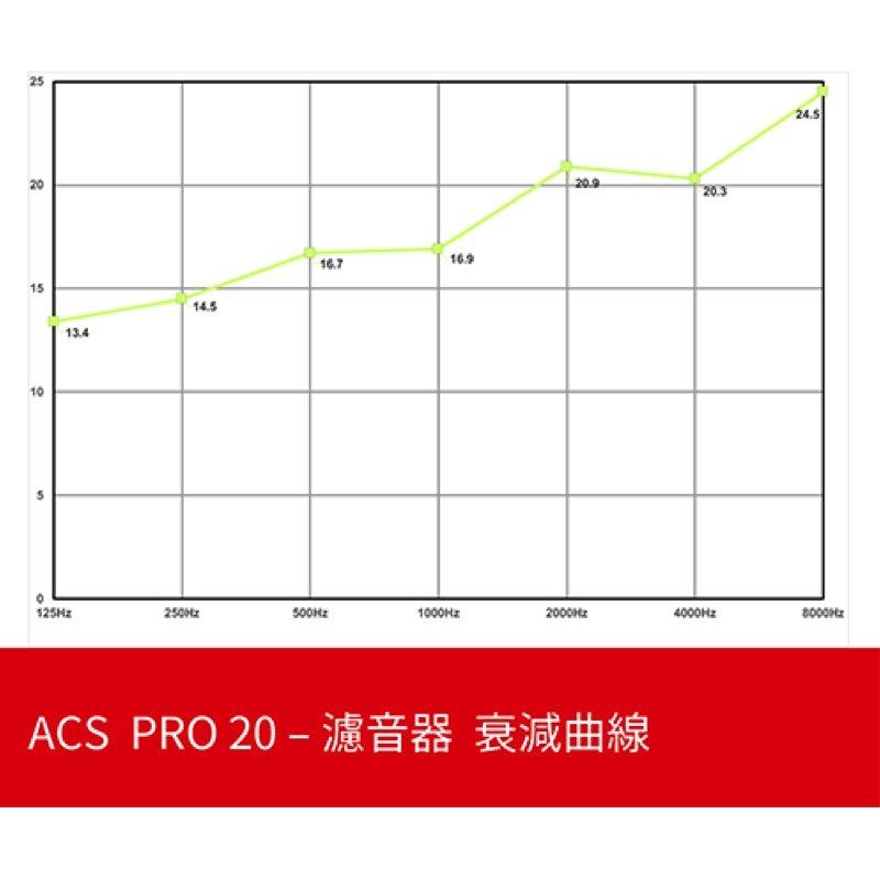 ACS PRO 20 音樂用 衰減曲線